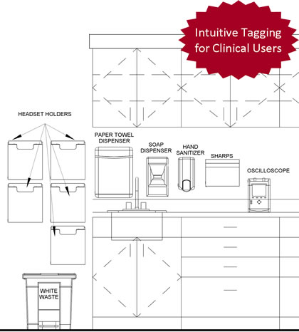 Intuitive tagging for clinical users